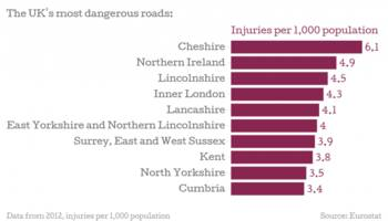 Where are Europe's most dangerous roads?