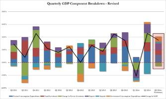 Q3 GDP Rises 3.5% Despite Sharp Slowdown In Consumption, Pushed Higher By Government Spending Spree