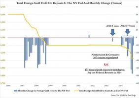 did the federal reserve make a major math error when reporting its december gold withdrawals?
