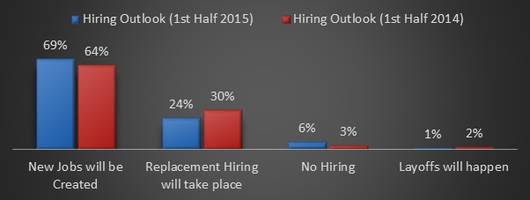 Naukri Hiring Outlook: 69% Recruiters Expect New Job Creation and 39% Recruiters Expect to Give 10-15% Increments in First Half of 2015