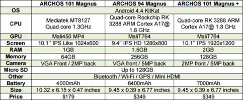 archos unveils world's first 256gb android tablet and 'fusion storage' technology